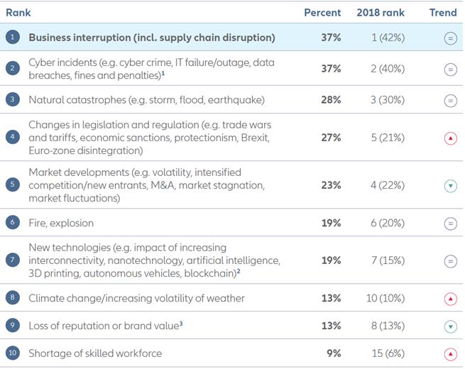 allianz risk barometer 2019 top 10 business risks